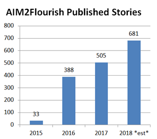 Appreciating AIM2Flourish's Year of Growth and Success